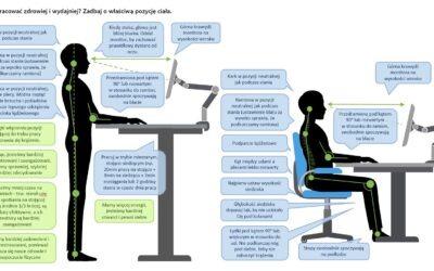Prawidłowa pozycja stojąca i siedząca podczas pracy przy komputerze