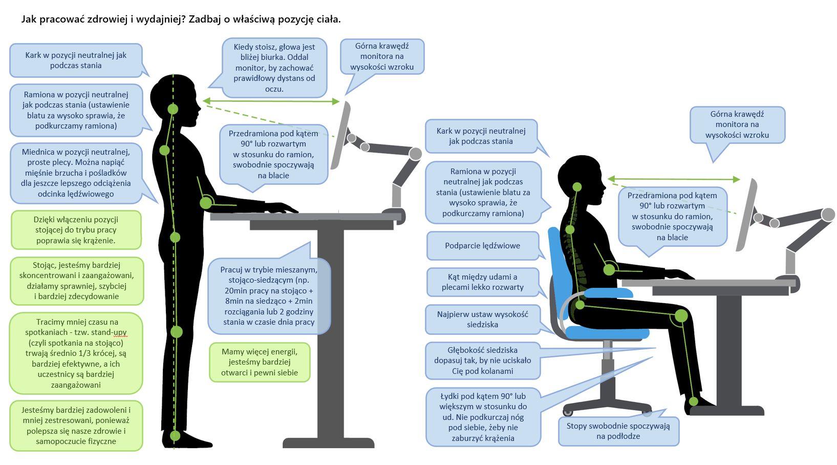prawidłowa pozycja przy komputerze